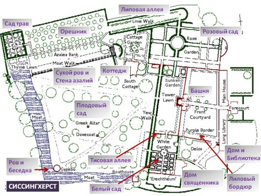 Сады Сиссингхерста. Схема